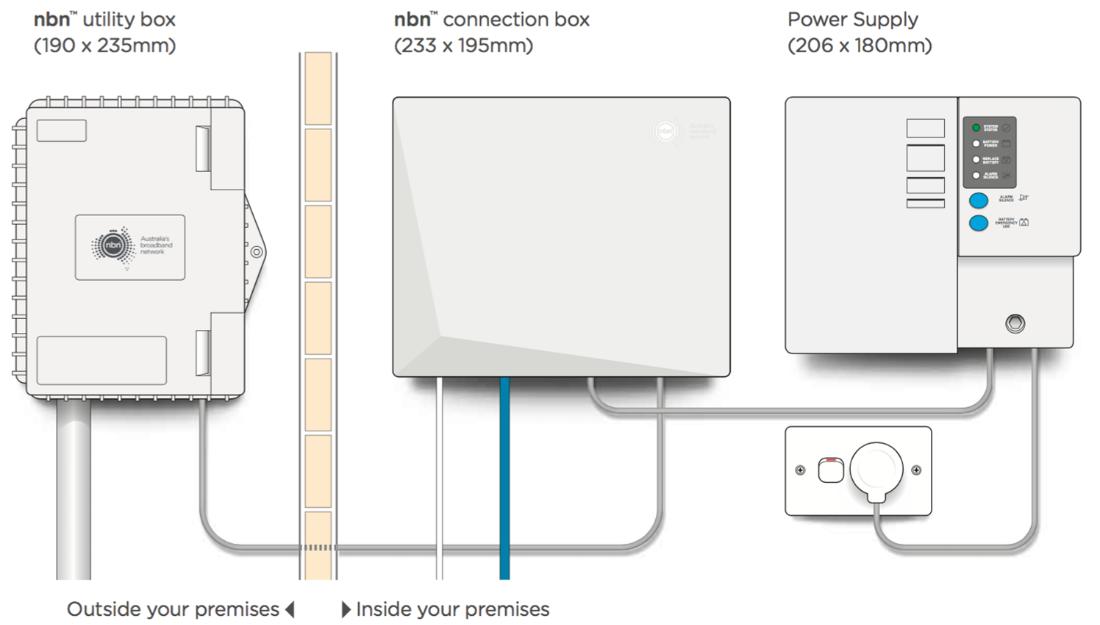 Types Of Nbn Vonex Telecom